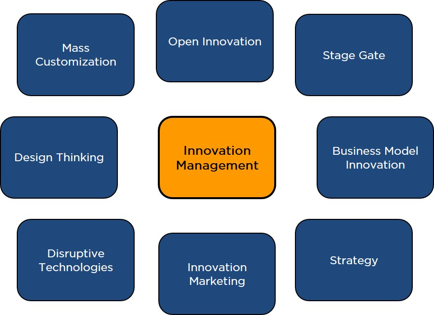 Fields of Innovation Management